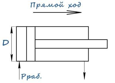Схема гидравлического цилиндра