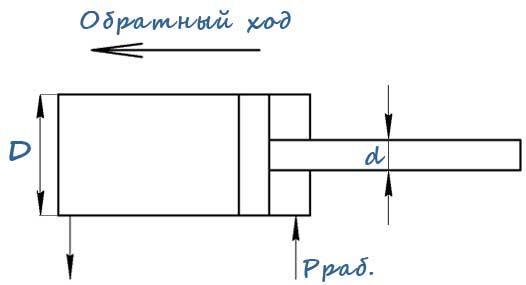 Схема для расчета усилия на штоке гидроцилиндра при обратном ходе