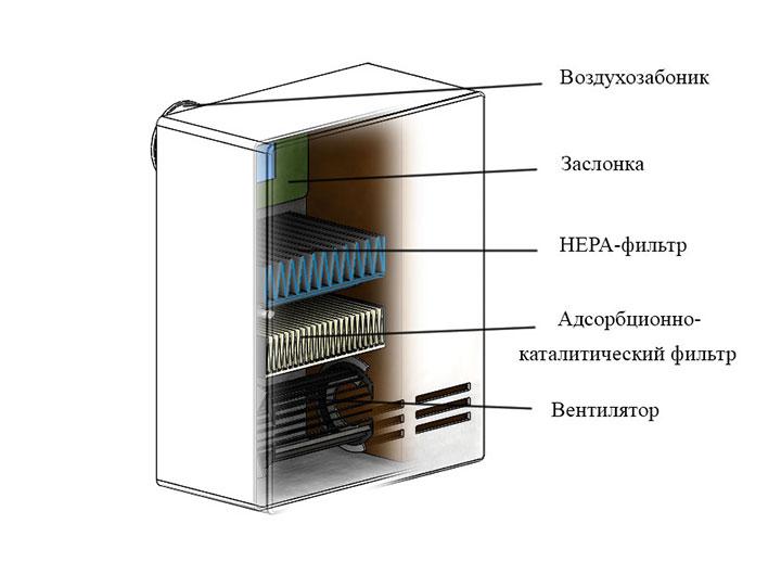 Устройство Бризера для вентиляции помещения