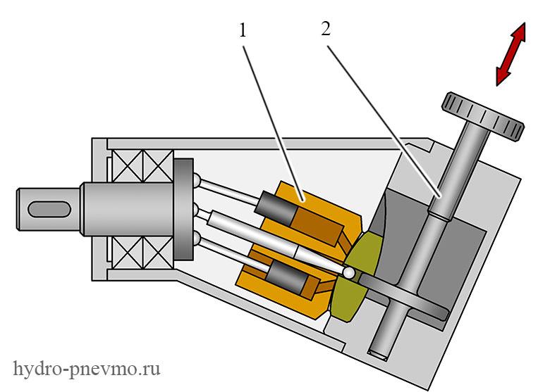 Регулируемый аксиально-поршневой насос с наклонным блоком