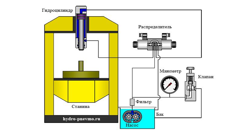 Гидравлический пресс - схема принципиальная