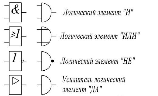 Новое и старое обозначения логических элементов на электрических схемах