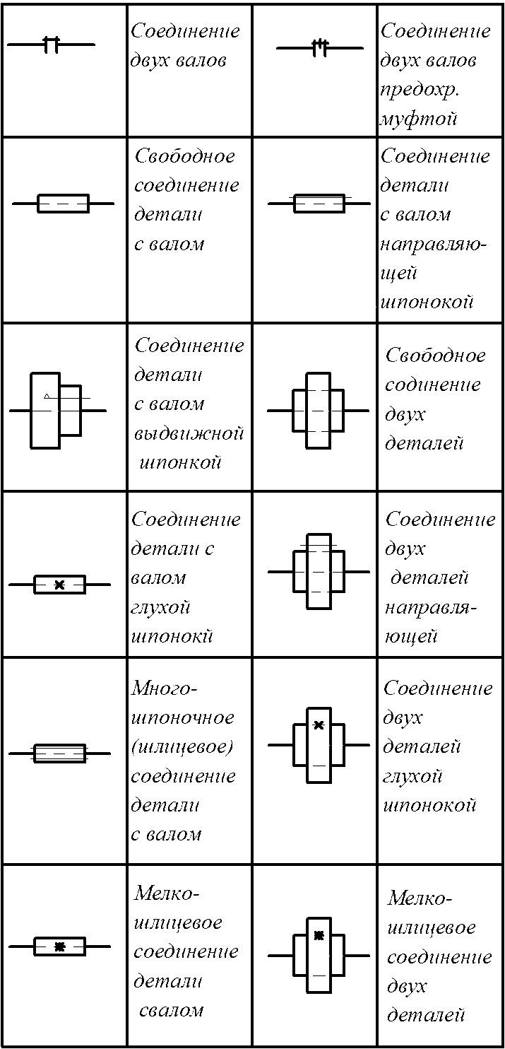 Обозначение соединений деталей и валов на кинематических схемах