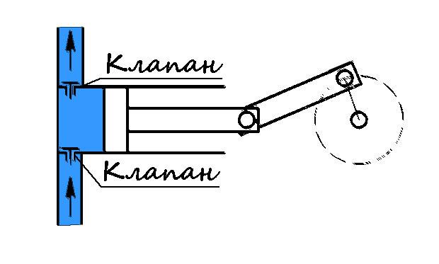 Схема объемных насосов
