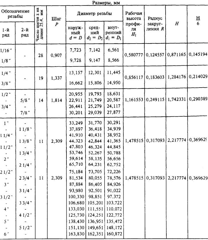 таблица трубных резьб с шагом