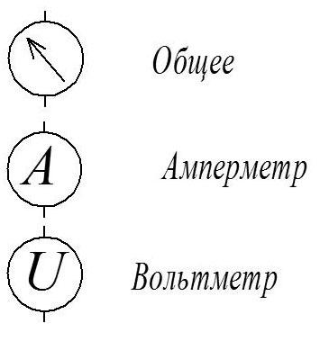Обозначение приборов - амперметра, вольтметра